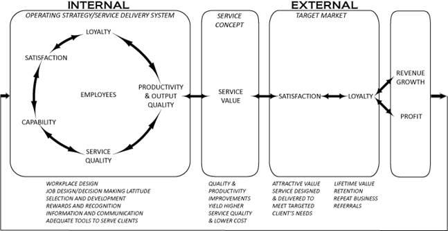 service profit chain teorien